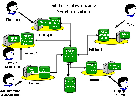 Database Integration and Synchronization Model