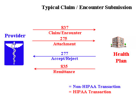 Typical Claim/Encounter Submission Example for Medicare